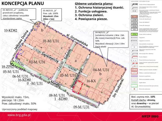 Główne ustalenia planu zagospodarowania.