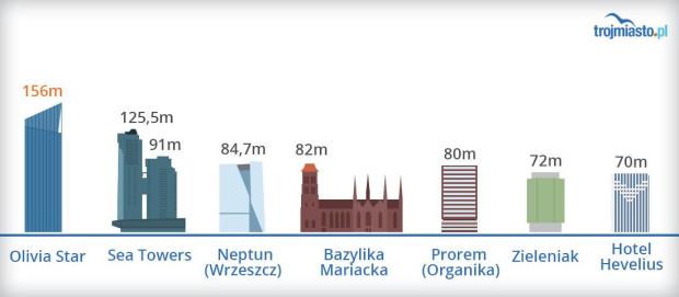 Wysokości (do dachu) najwyższych budynków Trójmiasta.