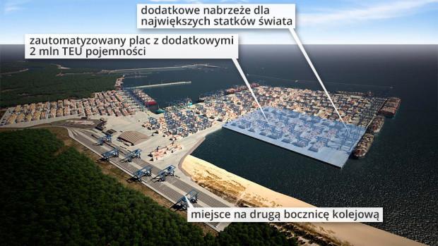 Plan rozbudowy DCT.