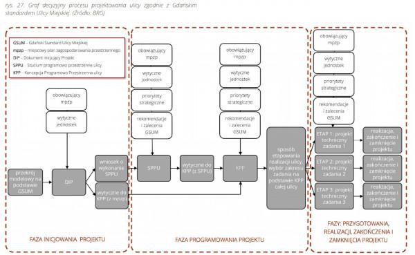 Graf decyzyjny procesu projektowego zgodnie z GSUM.