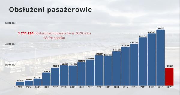 Liczba obsłużonych pasażerów na gdańskim lotnisku rok do roku, począwszy od 2003 r.