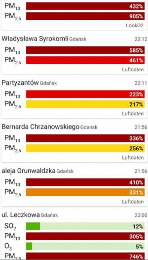 Dane ze stacji pomiarowych we Wrzeszczu, 18.01.2021 r. wieczorem.