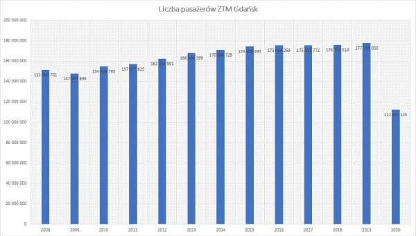 Liczba pasażerów korzystających z komunikacji w Gdańsku rok do roku.