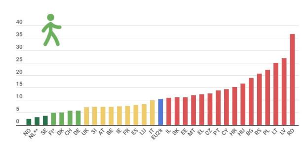 Polska od lat jest w ogonie państw europejskich pod względem bezpieczeństwa na przejściach i jednocześnie jednym z nielicznych, gdzie pieszy nie ma pierwszeństwa, zbliżając się do przejścia. Liczba zabitych pieszych w przeliczeniu na milion mieszkańców w latach 2016-2018. Dane pozyskano od wydziałów policji lub urzędów statystycznych.