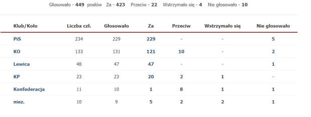 Wyniki głosowania w podziale na ugrupowania w Sejmie.