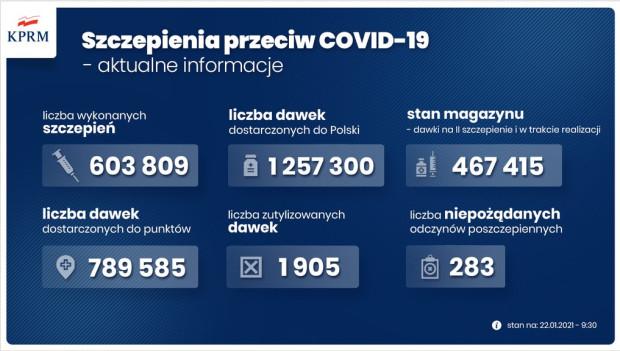 Szczepienia przeciwko COVID-19 - aktualne informacje