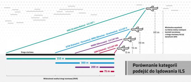 Lotnisko w Gdańsku ma najlepszy system lądowania w Polsce.