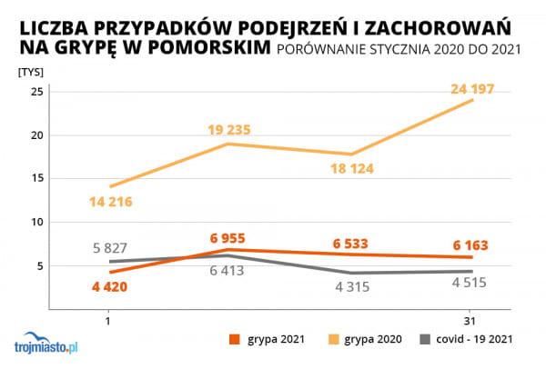 Porównanie liczby przypadków i podejrzeń zachorowań na grypę w styczniu 2020 i 2021 r. z liczbą przypadków zakażeń koronawirusem SARS-CoV-2 w styczniu 2021 r.