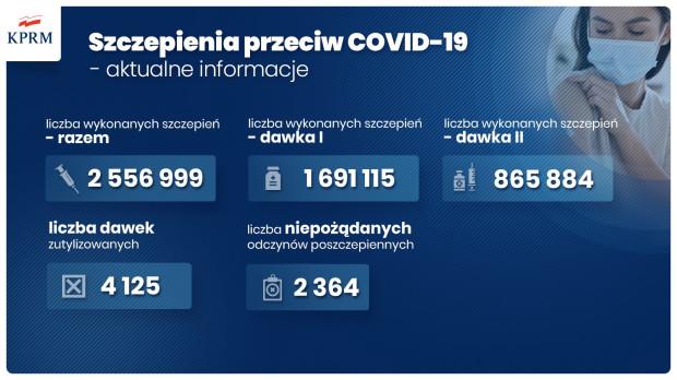Dworczyk: mamy ponad 2,5 mln wykonanych szczepień przeciw COVID-19.