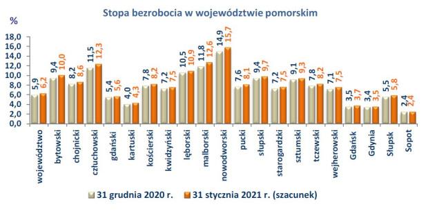 Dane z Wojewódzkiego Urzędu Pracy w Gdańsku.