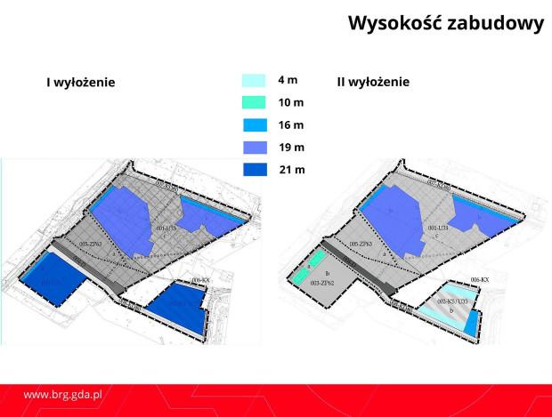 Porównanie parametrów po I i II wyłożeniu projektu planu, po którym dokument został skierowany na sesję bez kolejnych zmian.