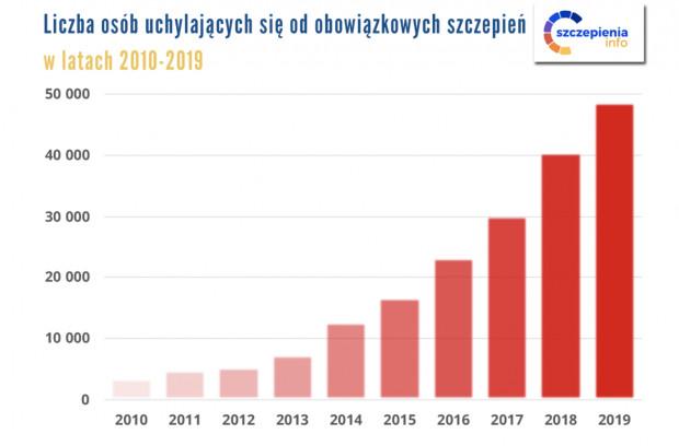 Liczba uchyleń dotyczących szczepień obowiązkowych w ostatnich latach w Polsce.