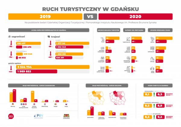 Infografika opublikowana przez Gdańską Organizację Turystyczną.