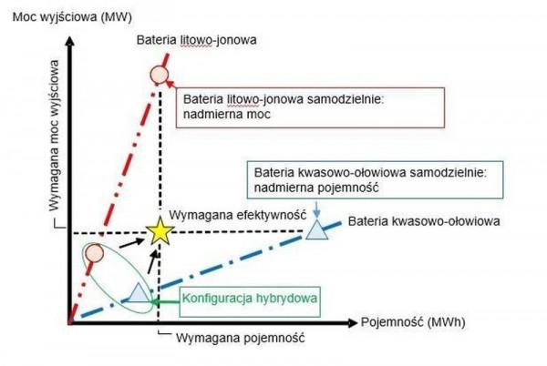 Właściwości hybrydowego systemu BESS.