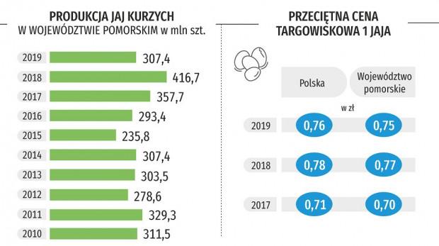 Produkcja jajek w naszym województwie spadła, ale cena nie wzrosła. Popyt zaspokajają dostawy z innych regionów kraju.