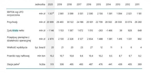 Basic financial and operating ratios of the Lotos Capital Group for 2011-2020.