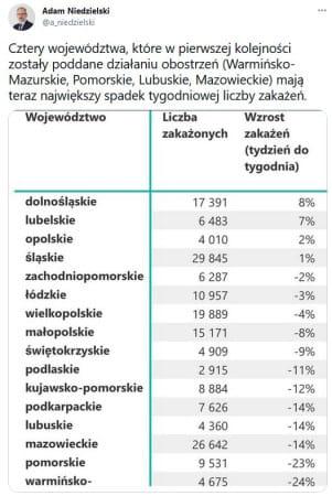 W poniedziałek, 5 kwietnia, minister zdrowia prezentował dane pokazujące największy spadek zakażeń w tych województwach, gdzie ostrzejszy niż gdzie indziej lockdown trwa od kilku tygodniu. W tym gronie jest również Pomorze.