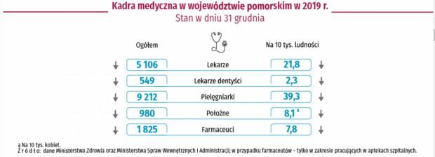Statystyki kadr medycznych w 2019 r. na Pomorzu.