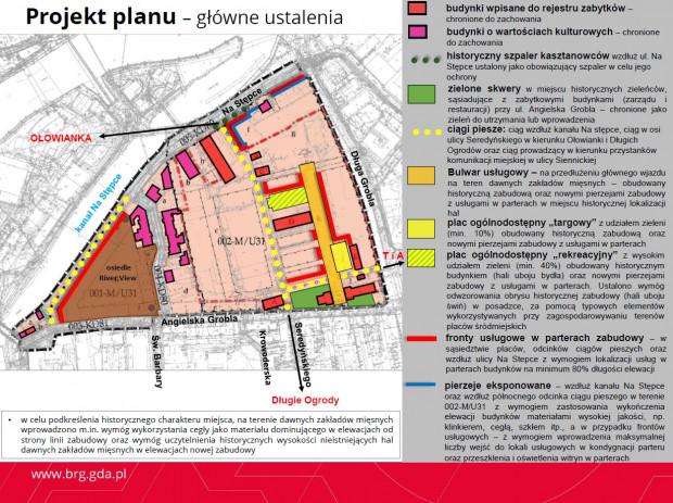 Główne ustalenia projektu planu zagospodarowania.