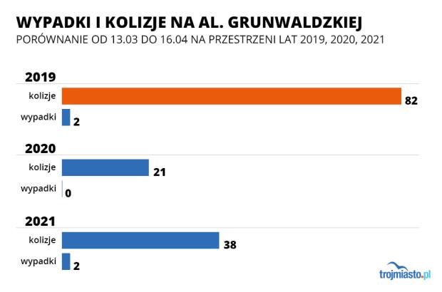 Wypadki i kolizje na al. Grunwaldzkiej i Zwycięstwa na przestrzeni lat.