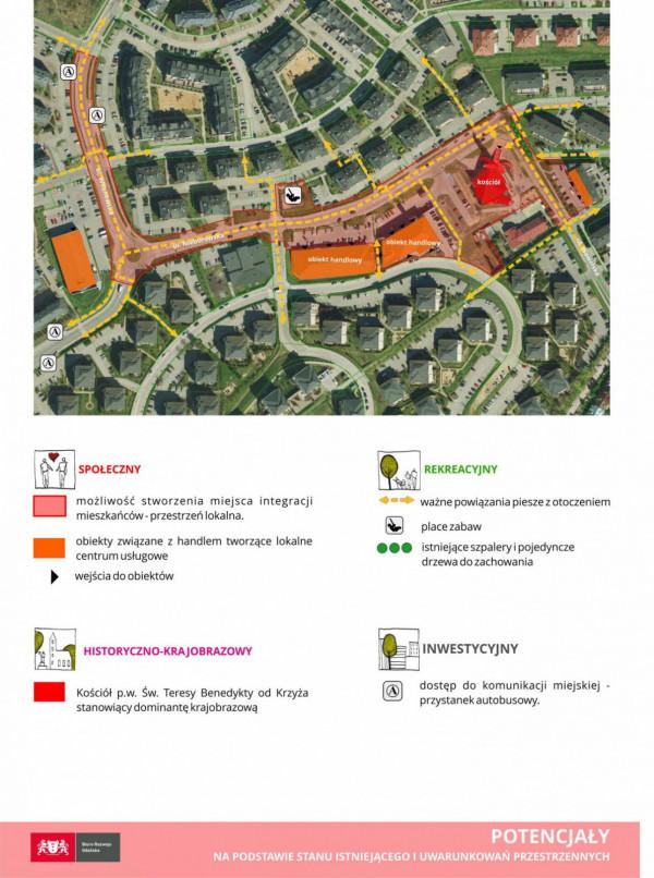 Potencjały zagospodarowania terenu w ramach opracowania GPL.