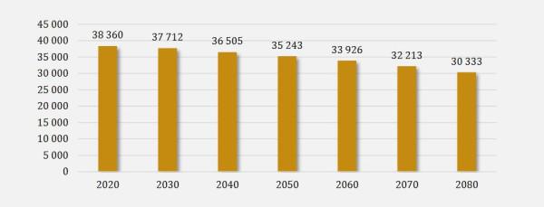 Prognoza liczby ludności Polski 2020-2080.
