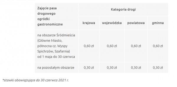 Nowe stawki za ogródki restauracyjne zostały podane na stronie https://gzdiz.gda.pl/. Restauratorów wprawił jednak w osłupienie dopisek, że jest to ulga jedynie czasowa i od lipca stawki wzrosną trzykrotnie, wracając do  stanu sprzed obniżki.