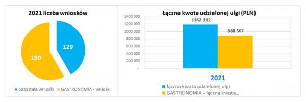 Przedsiębiorcy chętnie korzystali też z oferowanej przez miasto Gdańsk obniżki czynszów. Na wykresie dane za I kw. 2021 r. z wyszczególnieniem branży gastronomicznej.
