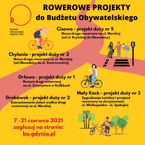 W dniach 7-21 czerwca można głosować na projekty do Budżetu Obywatelskiego w Gdyni. Na grafice: projekty zgłoszone przez Stowarzyszenie Rowerowa Gdynia.