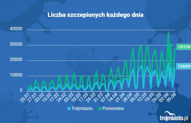 Dynamika szczepień na Pomorzu i w Trójmieście.