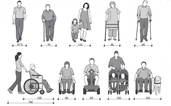 Minimalne zapotrzebowanie na przestrzeń dla różnych grup pieszych. Warto odnotować, że w Polsce minimalna szerokość chodników to 1,5 m, co uniemożliwia swobodnie minięcie się niektórych osób.