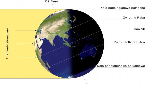 Tak Słońce oświetla Ziemię podczas przesilenia letniego.
