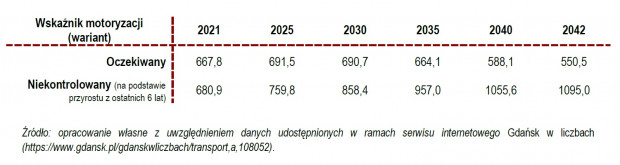 Scenariusze zmian wskaźnika motoryzacji do 2042 r.