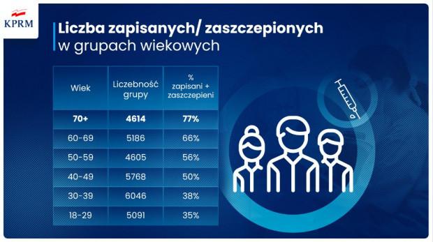 Liczba zaszczepionych osób w grupach wiekowych.