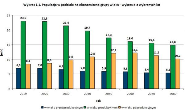 Populacja w podziale na ekonomiczne grupy wieku - wykres dla wybranych lat.