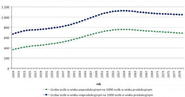 Liczba osób w wieku poprodukcyjnym i nieprodukcyjnym na 1000 osób w wieku produkcyjnym.