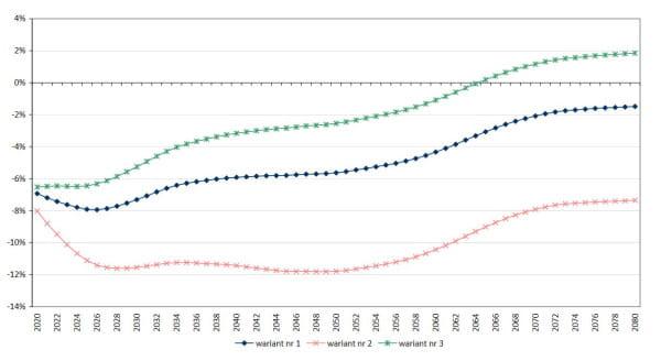 Saldo roczne funduszu emerytalnegowyrażone jako procent sumy rocznych podstaw wymiaru składek na fundusz emerytalny.