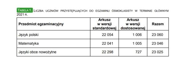 Do każdego egzaminu podeszło ponad 23 tys. uczniów.