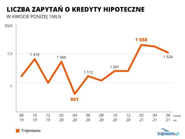 Dane: Biuro Informacji Kredytowej