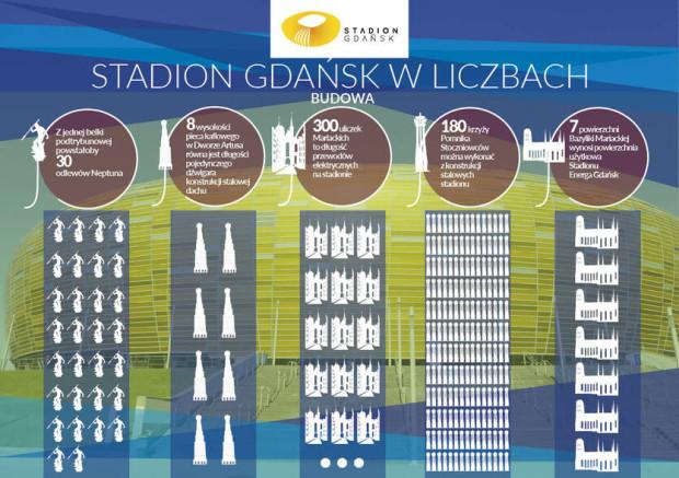 Stadion w Letnicy w liczbach.