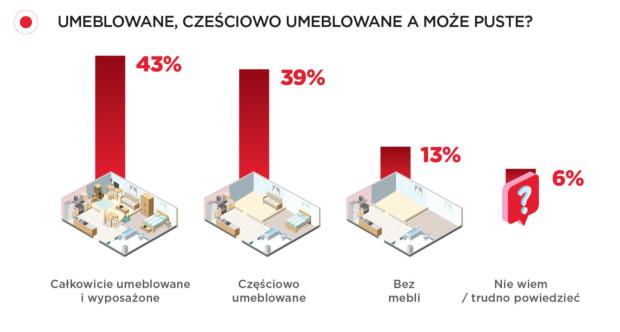 Ponad 80 proc. ankietowanych preferuje umeblowane mieszkania. Dla połowy z nich ważna jest też oddzielna kuchnia.