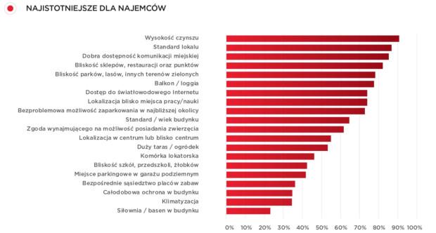 W badaniu wzięło udział 3078 Polaków powyżej 18 roku życia z Trójmiasta, Warszawy, Krakowa, Poznania, Łodzi i Wrocławia. Obok ceny, najważniejszy okazał się standard mieszkania.