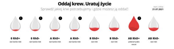 W Gdańsku wystarczające zapasy dotyczą jedynie jednej grupy krwi, a wszystkie inne utrzymują się na bardzo niskim lub niskim poziomie.
