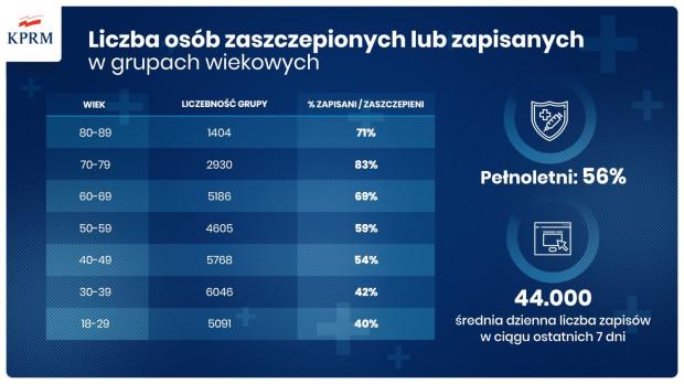 Liczba osób zaszczepionych lub zapisanych w poszczególnych grupach wiekowych.