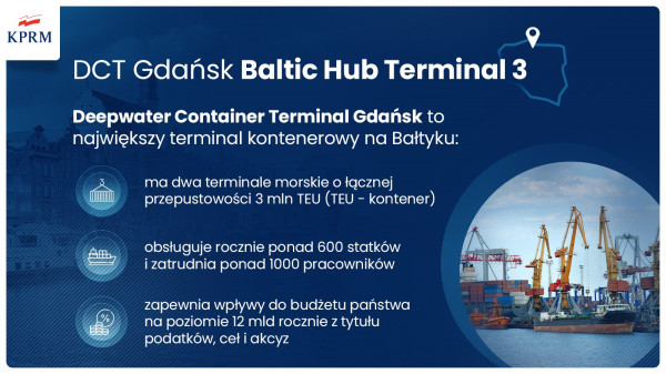 W ramach budowy Baltic Hub 3 powstanie nabrzeże głębokowodne o długości 717 m, głębokości 18 m oraz plac o powierzchni 36 ha.