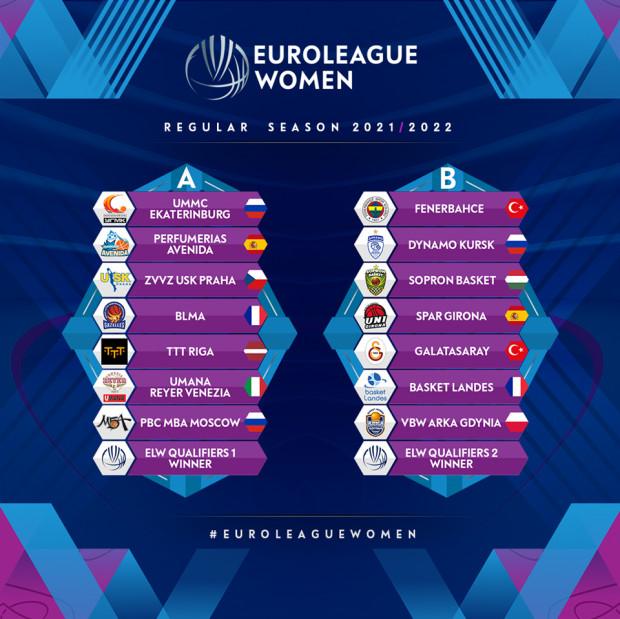 Grupy Euroligi koszykarek w sezonie 2021/22.