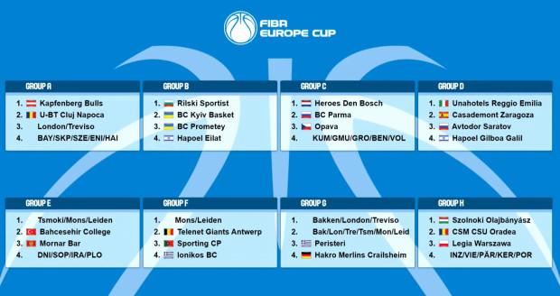 Grupy FIBA Europe Cup koszykarzy w sezonie 2021/22.