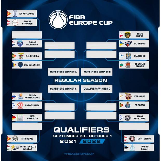 Turnieje eliminacyjne do fazy grupowej FIBA Europe Cup.