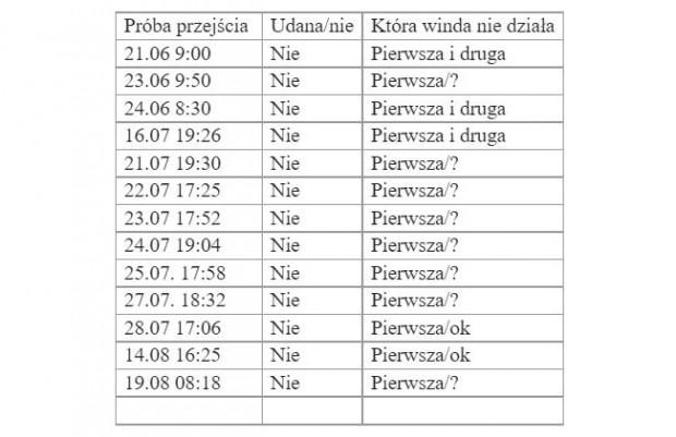 Próby skorzystania z windy w Orłowie - w większości nieudane.