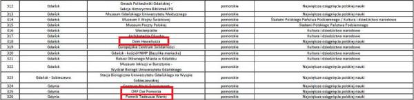 Błędy na liście trójmiejskich punktów edukacyjnych wskazywanych przez Ministerstwo Edukacji Narodowej jako warte odwiedzenia.